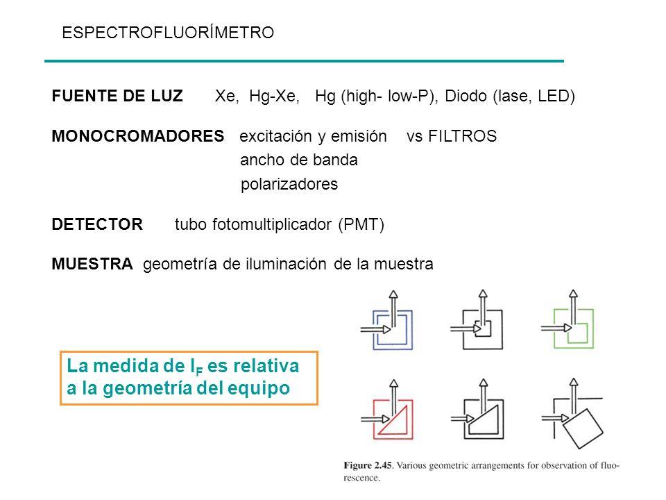 FUENTE DE LUZ Xe, Hg-Xe, Hg (high- low-P), Diodo (lase, LED) MONOCROMADORES excitación y emisión vs FILTROS ancho de banda polarizadores DETECTOR tubo