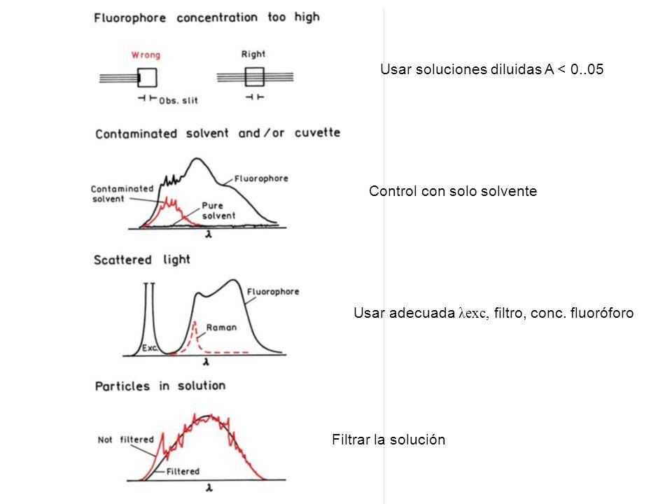 Usar soluciones diluidas A < 0..05 Control con solo solvente Usar adecuada λexc, filtro, conc. fluoróforo Filtrar la solución