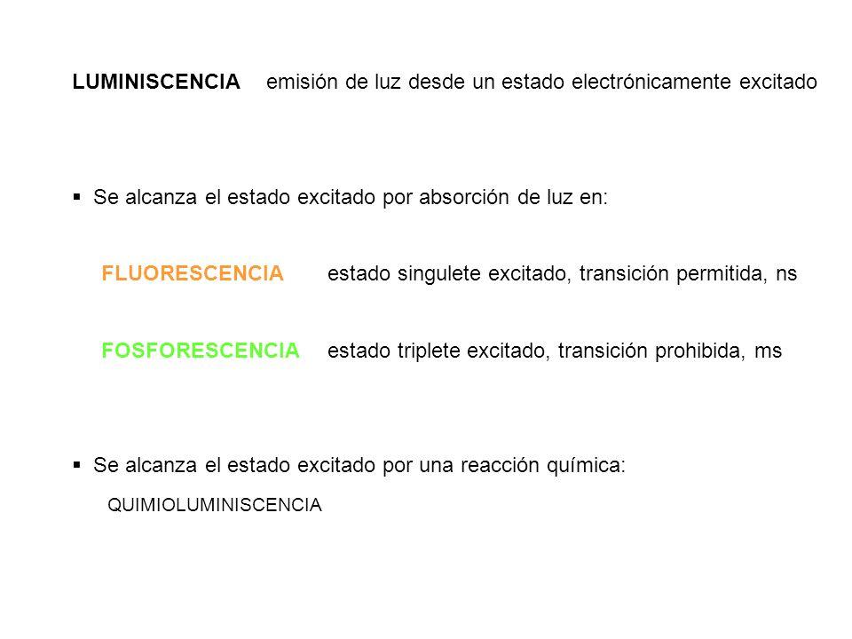 Cambio en la emisión por cambio de solvente o cambio del entorno (ej.