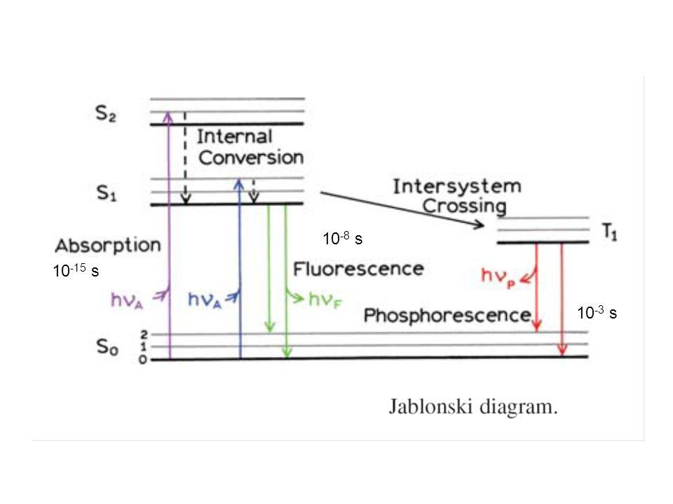 OBSERVAR: la escala de tiempo de los procesos: ABSORCION: ~ 10 -15 seg CONVERSION INTERNA: ~ 10 -11 -10 -9 seg FLUORESCENCIA: ~ 10 -10 a 10 -7 seg FOSFORESCENCIA: ~ 10 -6 a 1 seg (es una transición prohibida ) RELAJACION VIBRACIONAL: ~ 10 -12 -10 -10 seg Los pasos propiamente dichos de absorción y de emisión son extremadamente rápidos, tanto que los núcleos no llegan a moverse (principio de Franck-Condon).
