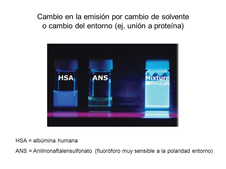 Cambio en la emisión por cambio de solvente o cambio del entorno (ej. unión a proteína) HSA = albúmina humana ANS = Anilinonaftalensulfonato (fluorófo