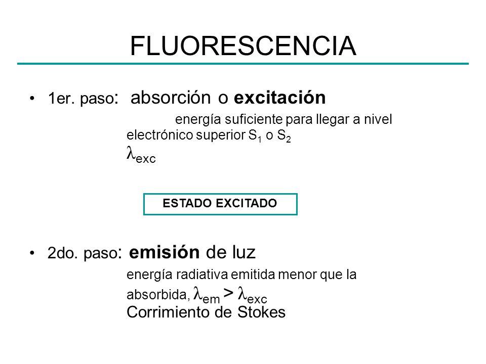 FLUORESCENCIA 1er. paso : absorción o excitación energía suficiente para llegar a nivel electrónico superior S 1 o S 2 λ exc 2do. paso : emisión de lu