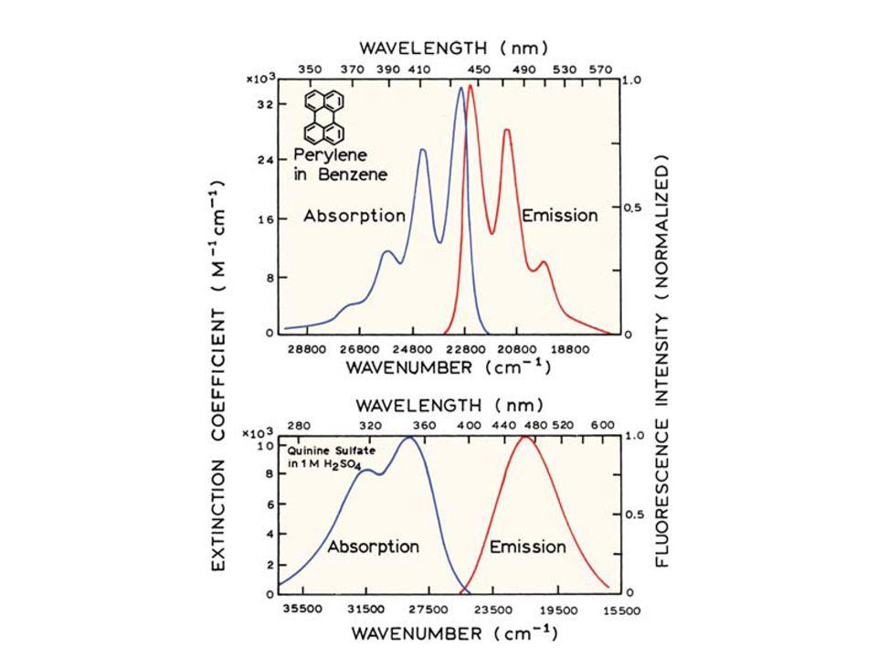 Rendimiento (Q) = fotones emitidos <1 fotones absorbidos = constante de velocidad de emisión = constante de velocidad de decaimiento no radiativo RENDIMIENTO CUANTICO DE FLUORESCENCIA (Q): en términos cinéticos de cada proceso: