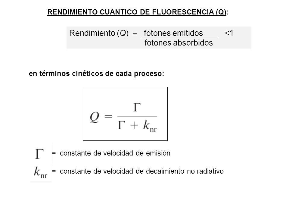 XX*X* hνhν h ν Relajación por solvente Transferencia de energía Quenching Transferencia de carga Disociación de H + Formación de complejos Formación de oligómeros ( ns) ¿Qué le puede suceder al estado excitado del fluoróforo antes de emitir y volver al estado basal?