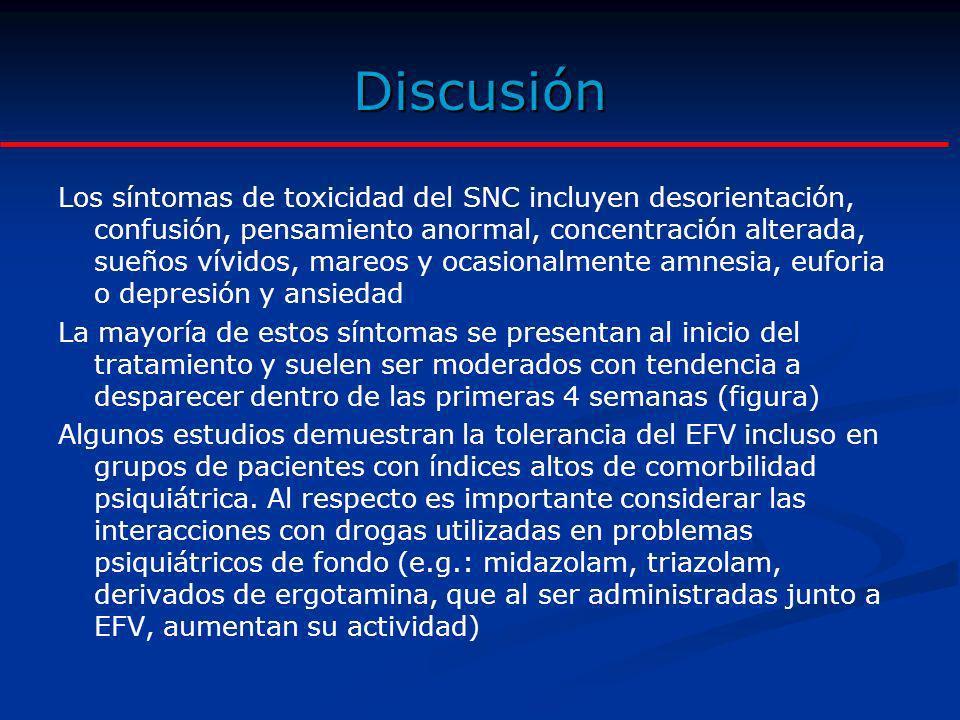 Discusión Los síntomas de toxicidad del SNC incluyen desorientación, confusión, pensamiento anormal, concentración alterada, sueños vívidos, mareos y