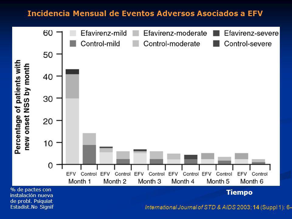 International Journal of STD & AIDS 2003; 14 (Suppl 1): 6–14 Incidencia Mensual de Eventos Adversos Asociados a EFV % de pactes con instalación nueva