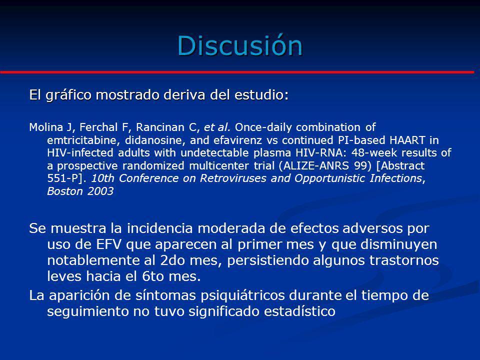 Discusión El gráfico mostrado deriva del estudio: Molina J, Ferchal F, Rancinan C, et al. Once-daily combination of emtricitabine, didanosine, and efa
