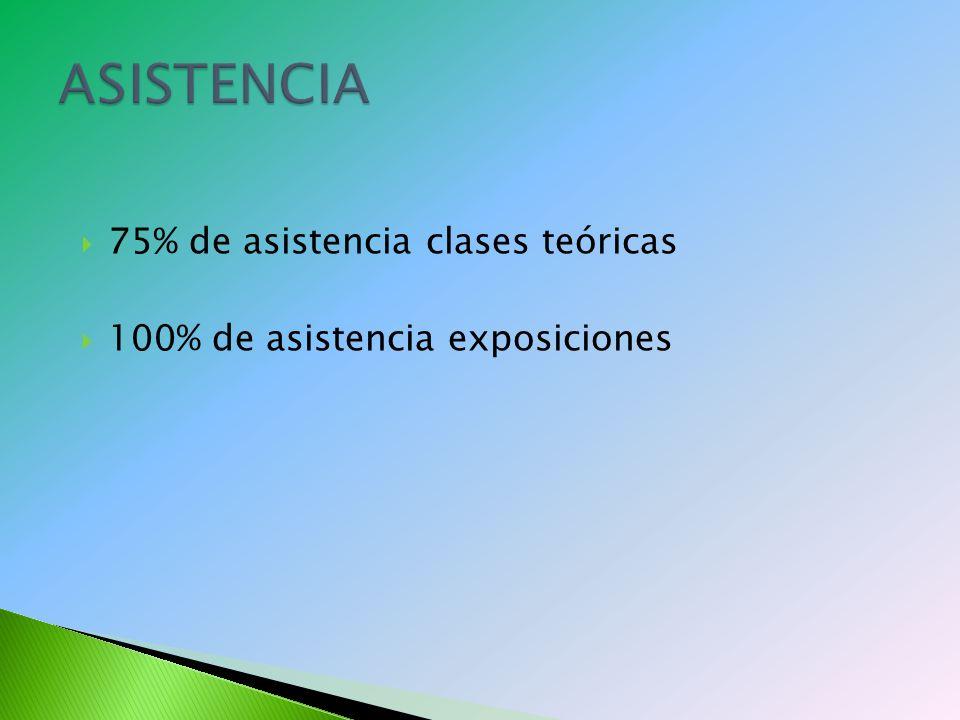 75% de asistencia clases teóricas 100% de asistencia exposiciones