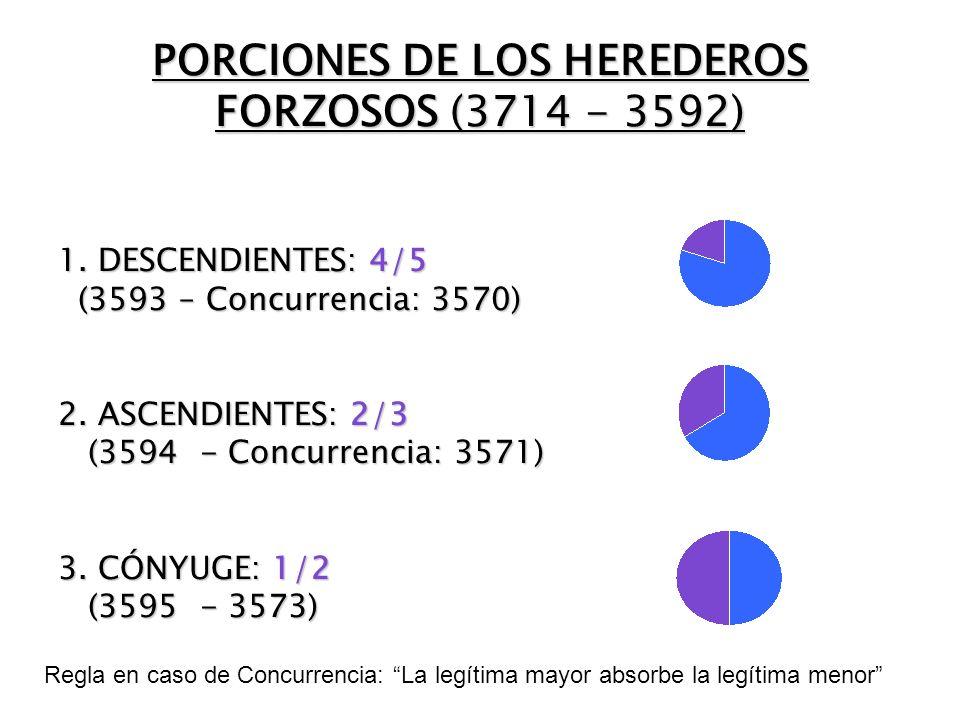 PORCIONES DE LOS HEREDEROS FORZOSOS (3714 - 3592) 1.