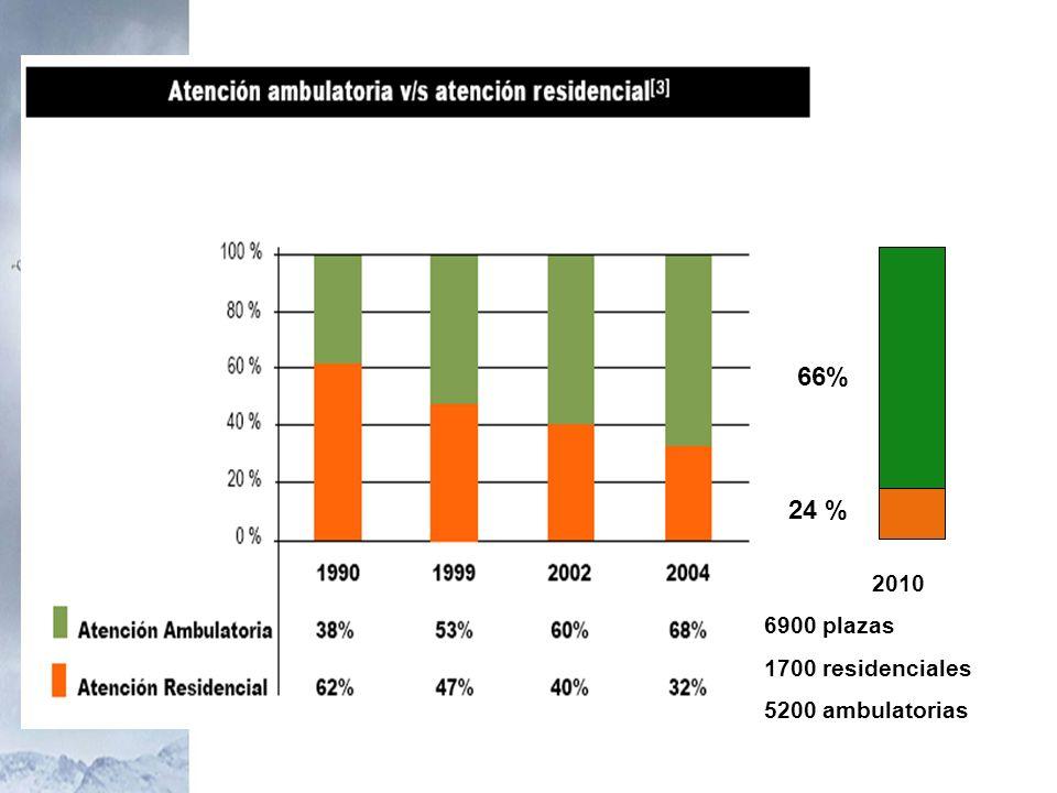 2010 6900 plazas 1700 residenciales 5200 ambulatorias 24 % 66%