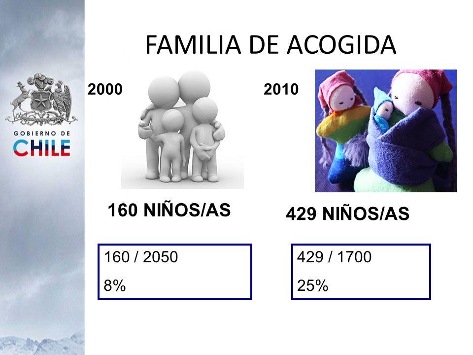 FAMILIA DE ACOGIDA 2000 160 NIÑOS/AS 2010 429 NIÑOS/AS 160 / 2050 8% 429 / 1700 25%