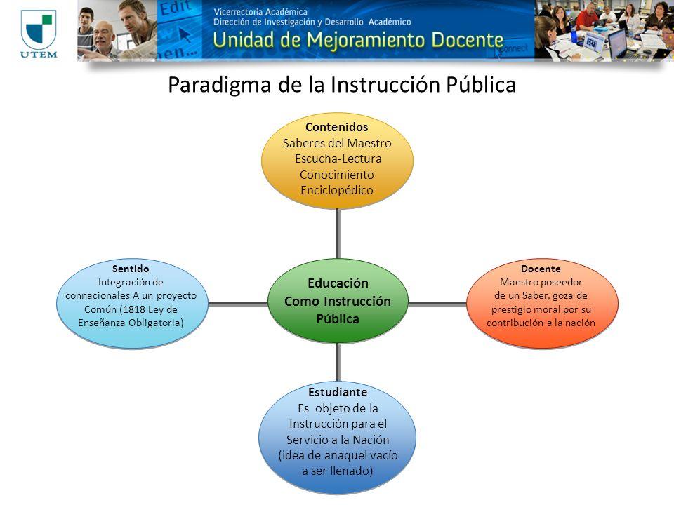 Paradigma de la Instrucción Pública Contenidos Saberes del Maestro Escucha-Lectura Conocimiento Enciclopédico Educación Como Instrucción Pública Estud