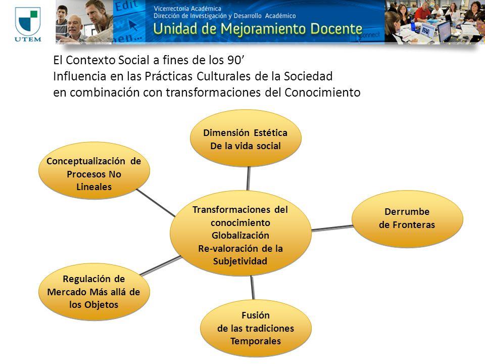 El Contexto Social a fines de los 90 Influencia en las Prácticas Culturales de la Sociedad en combinación con transformaciones del Conocimiento Dimens