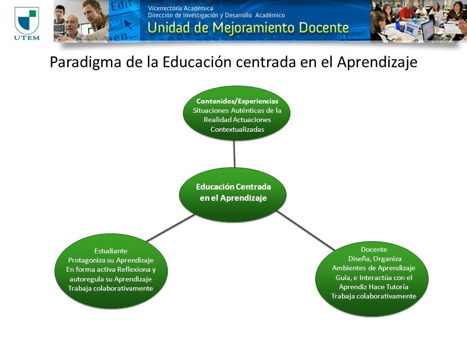Paradigma de la Educación centrada en el Aprendizaje Contenidos/Experiencias Situaciones Auténticas de la Realidad Actuaciones Contextualizadas Educación Centrada en el Aprendizaje Docente Diseña, Organiza Ambientes de Aprendizaje Guía, e Interactúa con el Aprendiz Hace Tutoría Trabaja colaborativamente Estudiante Protagoniza su Aprendizaje En forma activa Reflexiona y autoregula su Aprendizaje Trabaja colaborativamente
