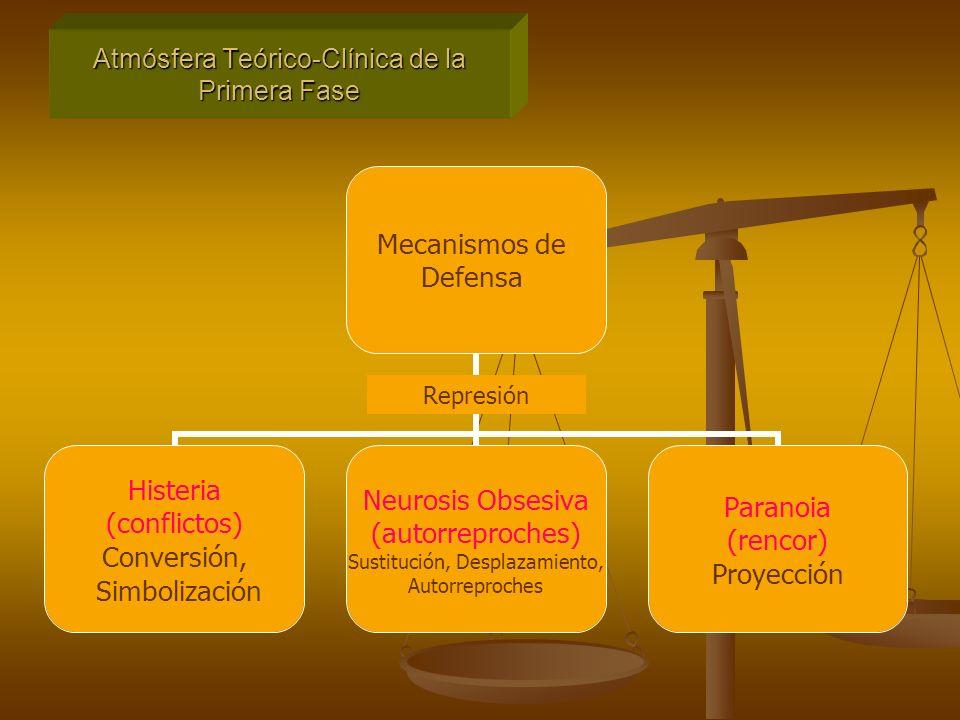 Mecanismos de Defensa Histeria (conflictos) Conversión, Simbolización Neurosis Obsesiva (autorreproches) Sustitución, Desplazamiento, Autorreproches Paranoia (rencor) Proyección Atmósfera Teórico-Clínica de la Primera Fase Represión