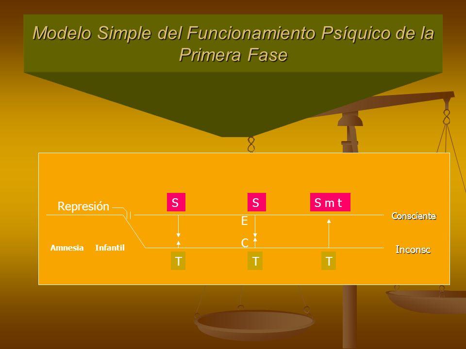 Modelo Simple del Funcionamiento Psíquico de la Primera Fase Amnesia Infantil Consciente Inconsc SS E C S m t TTT Represión