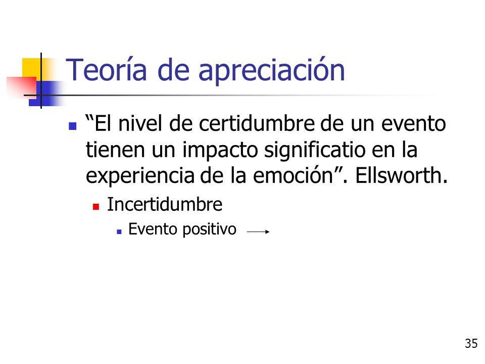 Teoría de apreciación Freudismo y conductismo Conductismo: Sin alma, basado en estímulos y refuerzos.