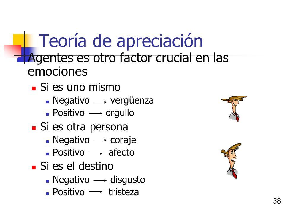Teoría de apreciación Obstáculos y el control influyen en las emociones Tener mucho control Positivo reto Negativo estrés Falta de control Positivo frustración desesperación resignación El debe ser percibido, entendible y visible 37