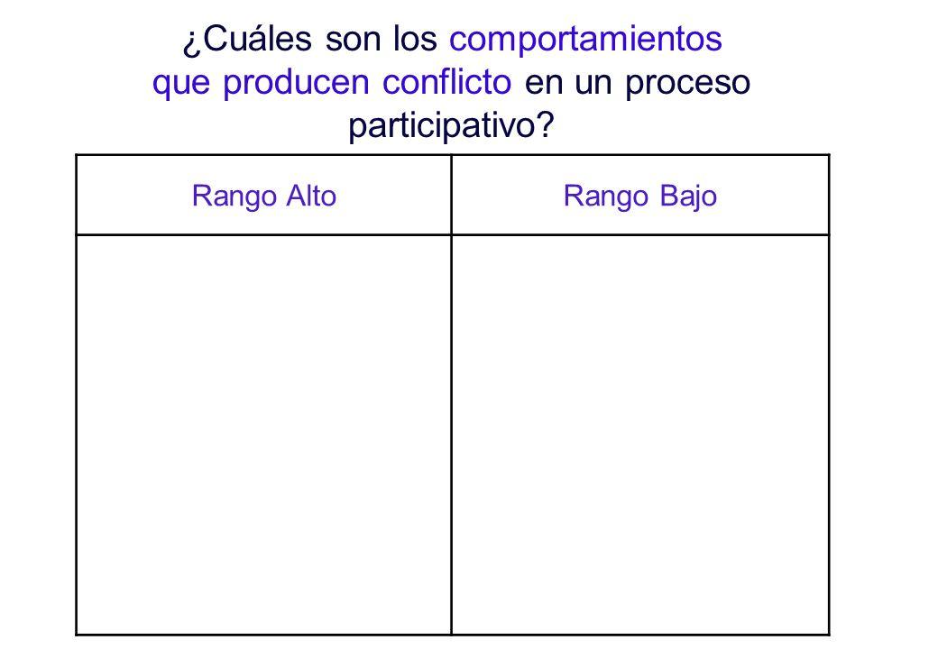 ¿Cuáles son los comportamientos que producen conflicto en un proceso participativo.