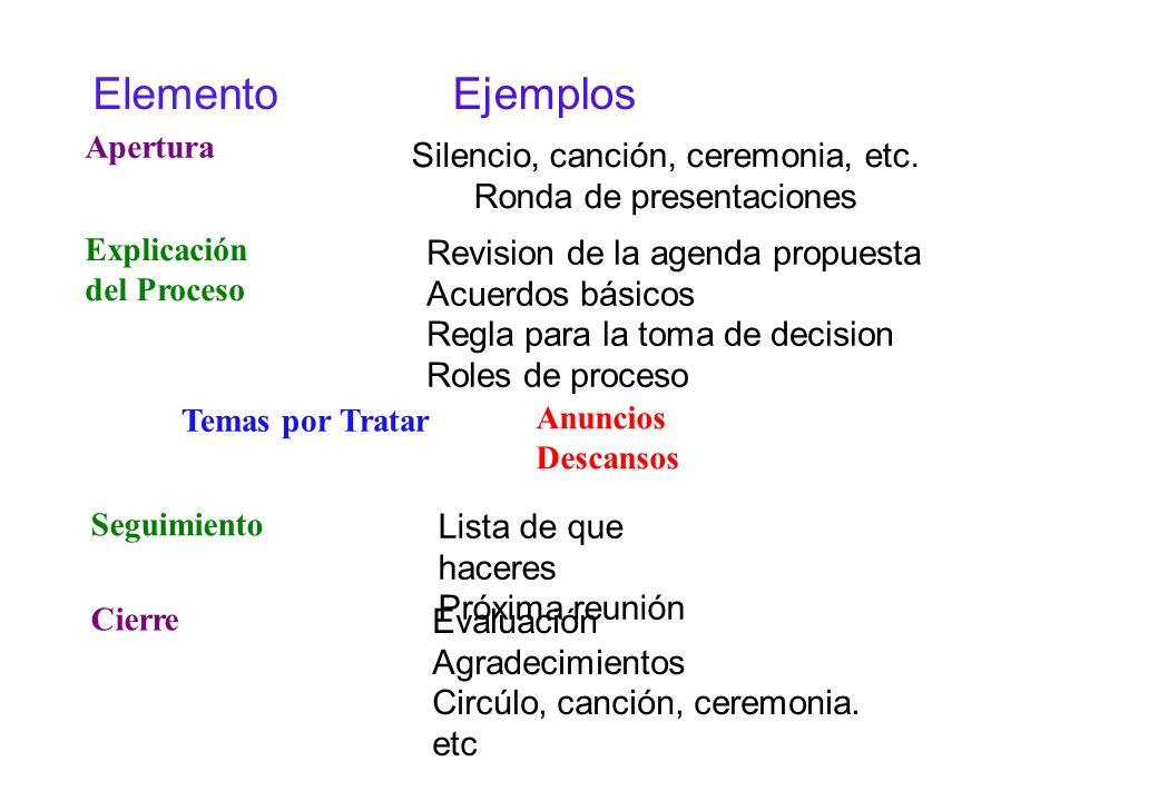 Apertura Explicación del Proceso Temas por Tratar Anuncios Descansos Seguimiento Cierre Silencio, canción, ceremonia, etc.