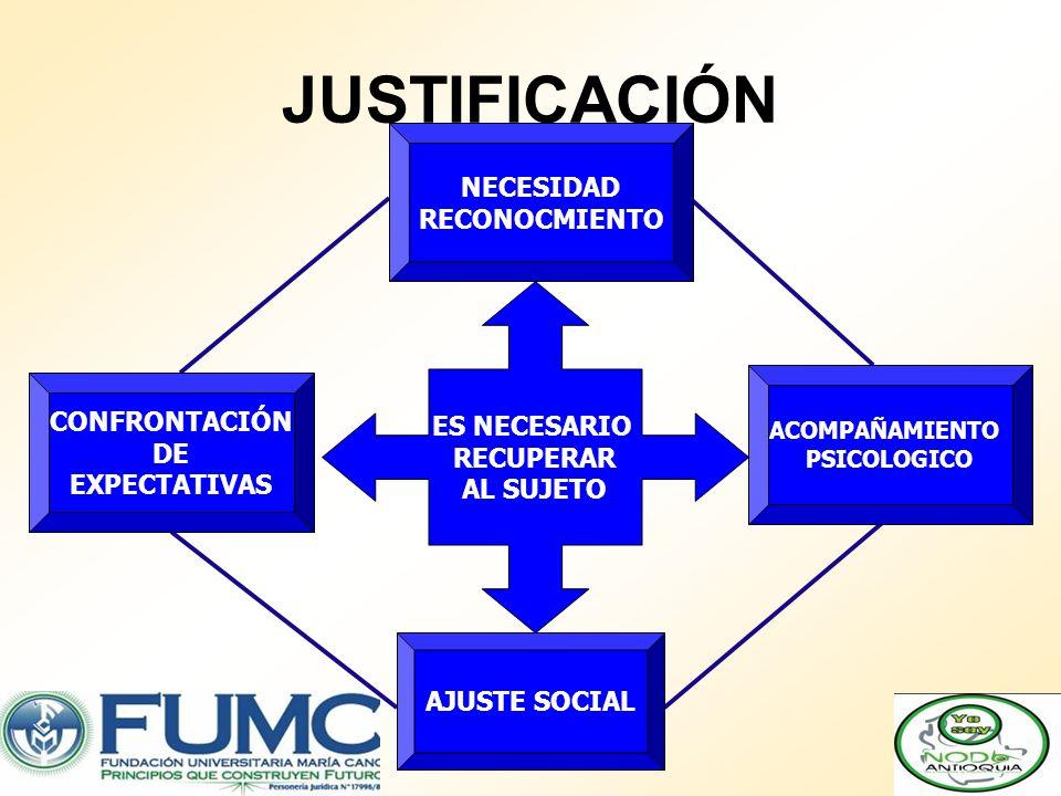 JUSTIFICACIÓN ES NECESARIO RECUPERAR AL SUJETO CONFRONTACIÓN DE EXPECTATIVAS ACOMPAÑAMIENTO PSICOLOGICO NECESIDAD RECONOCMIENTO AJUSTE SOCIAL