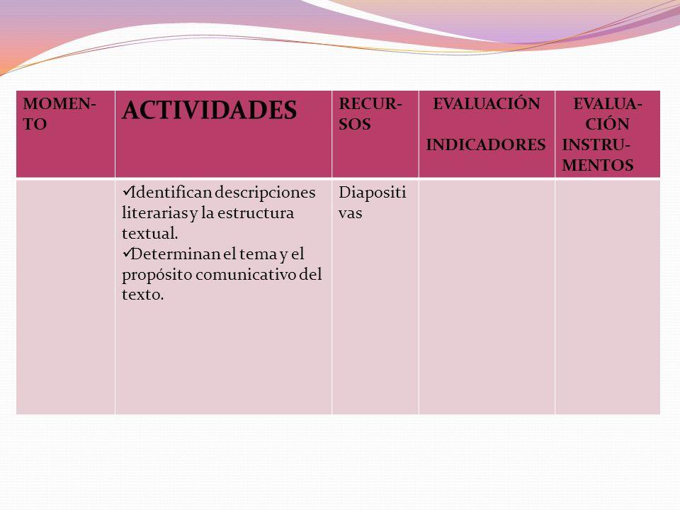 MO- MENTO ACTIVIDADES RECUR- SOS EVALUACIÓN I NDICADORES EVALUA- CIÓN INSTRUMEN -TOS PROCESO Elaboración del esquema informativo: docente con la parti
