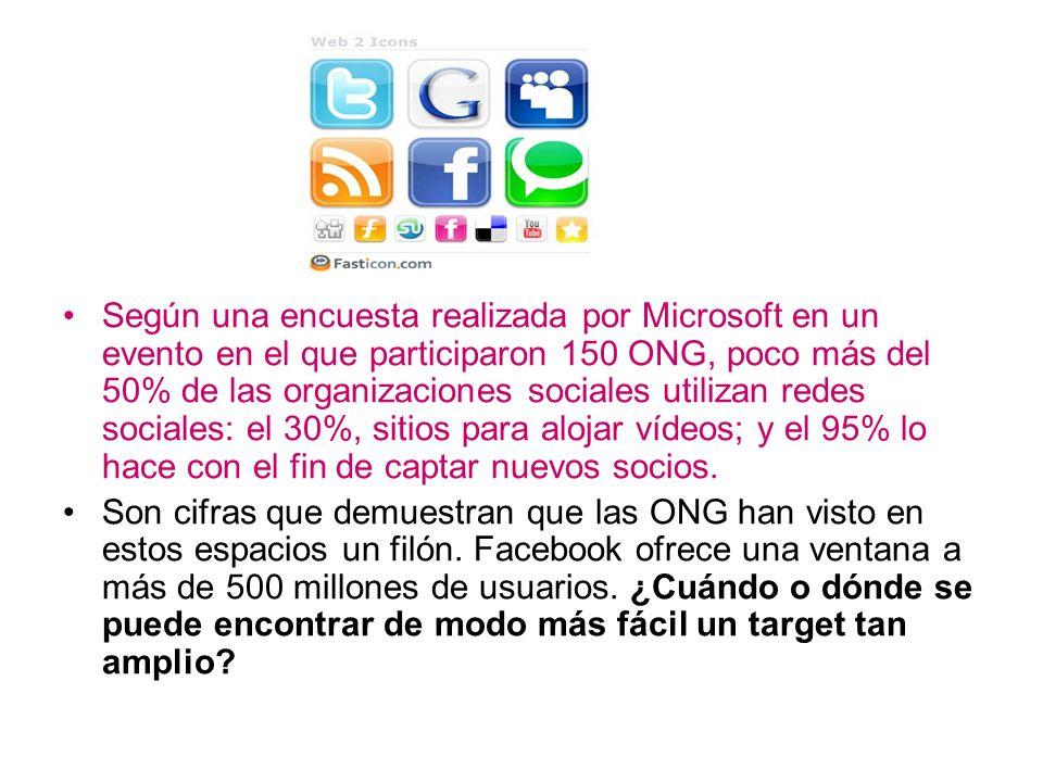 Según una encuesta realizada por Microsoft en un evento en el que participaron 150 ONG, poco más del 50% de las organizaciones sociales utilizan redes