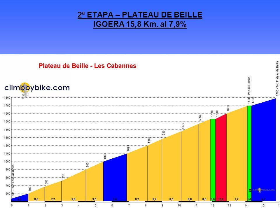 2ª ETAPA – PLATEAU DE BEILLE IGOERA 15,8 Km. al 7,9%