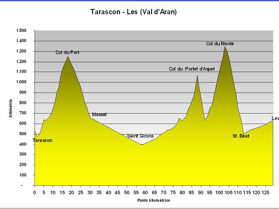 Tarascon (D-618) – Col du Port – Col de Caougnous – Massat – St.