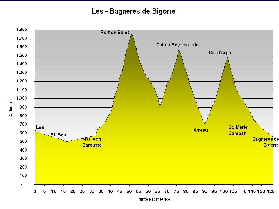 Les – St.Béat – Marignac – Estenos – Siradan – Mauleon – Port de Balés – St.