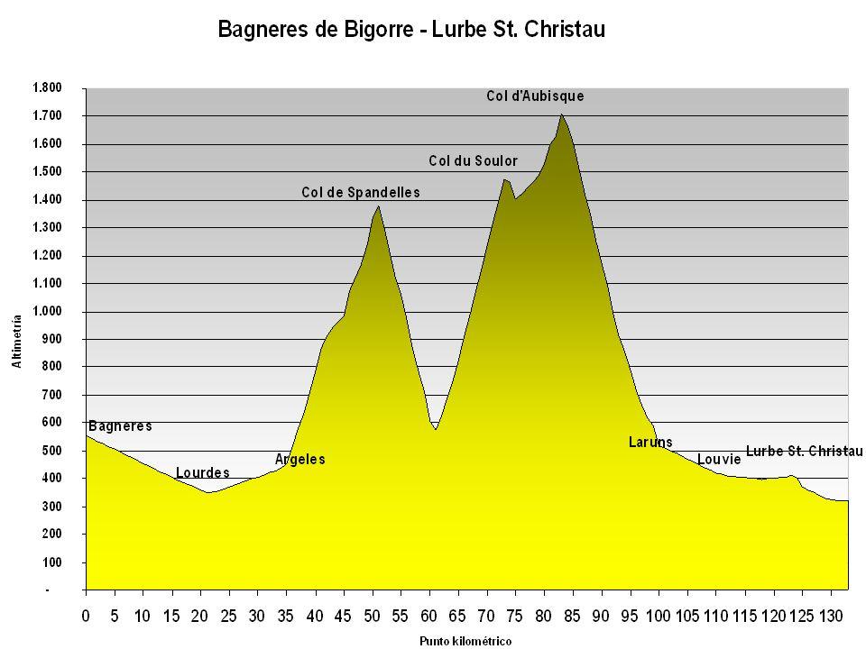 Bagneres – Lourdes – Argeles – Col de Spandelles – Col du Soulor – Col dAubisque – Laruns – Louvie – Lurbe St.