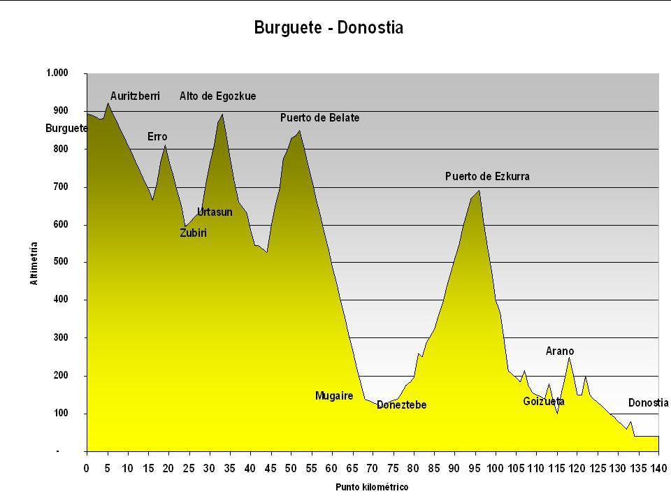 Burguete – Espinal – Puerto de Erro – Zubiri – Urtasun – Alto de Egozkue – Olagüe – Puerto de Belate – Oronoz – Doneztebe – Zubieta – Puerto de Ezkurra – Goizueta – Hernani - Donostia Ultima etapa de media montaña muy variada.