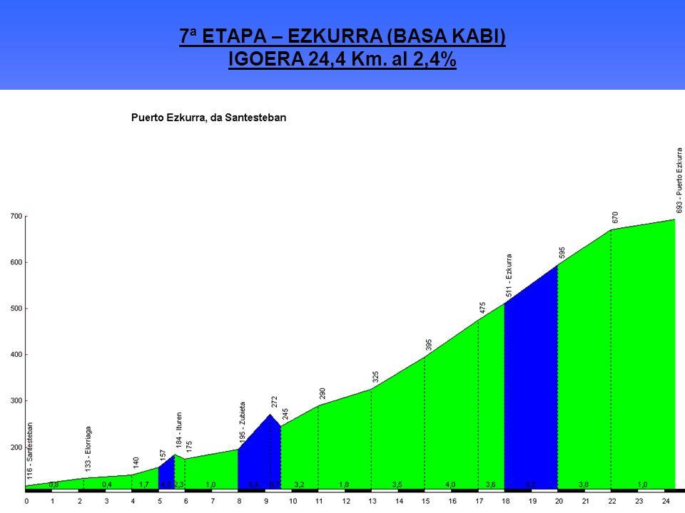 7ª ETAPA – EZKURRA (BASA KABI) IGOERA 24,4 Km. al 2,4%