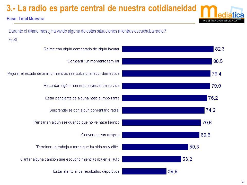 11 3.- La radio es parte central de nuestra cotidianeidad Base: Total Muestra Durante el último mes ¿Ha vivido alguna de estas situaciones mientras escuchaba radio.