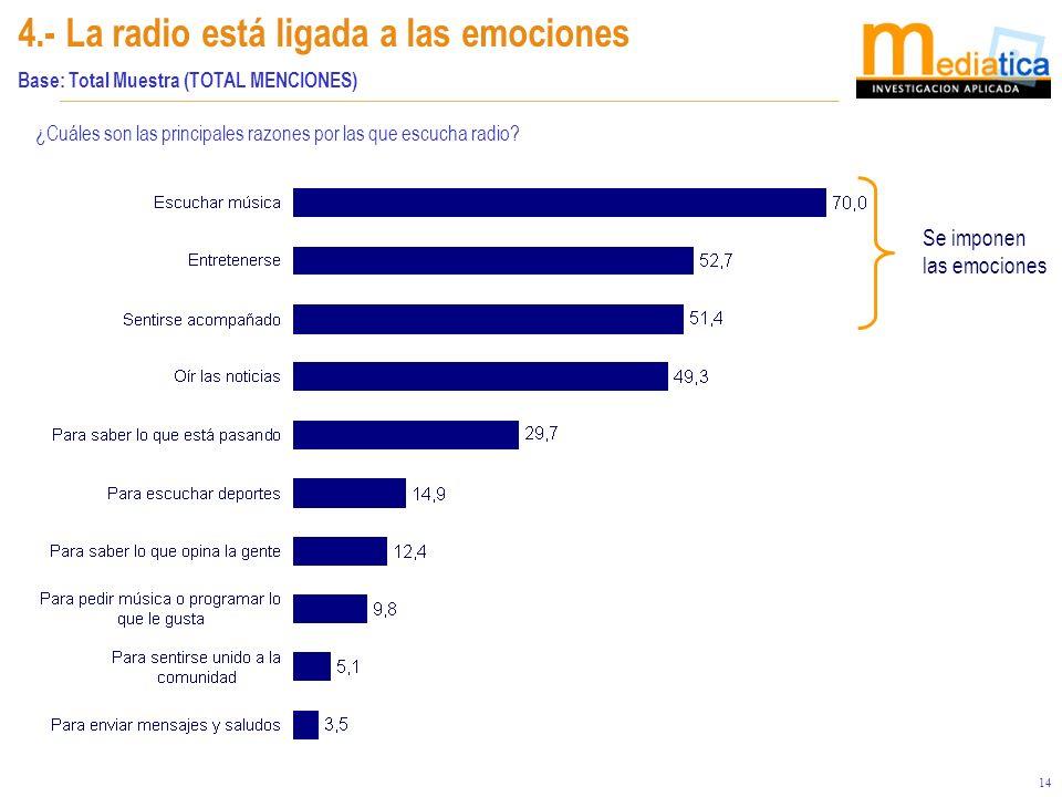 14 4.- La radio está ligada a las emociones Base: Total Muestra (TOTAL MENCIONES) ¿Cuáles son las principales razones por las que escucha radio? Se im