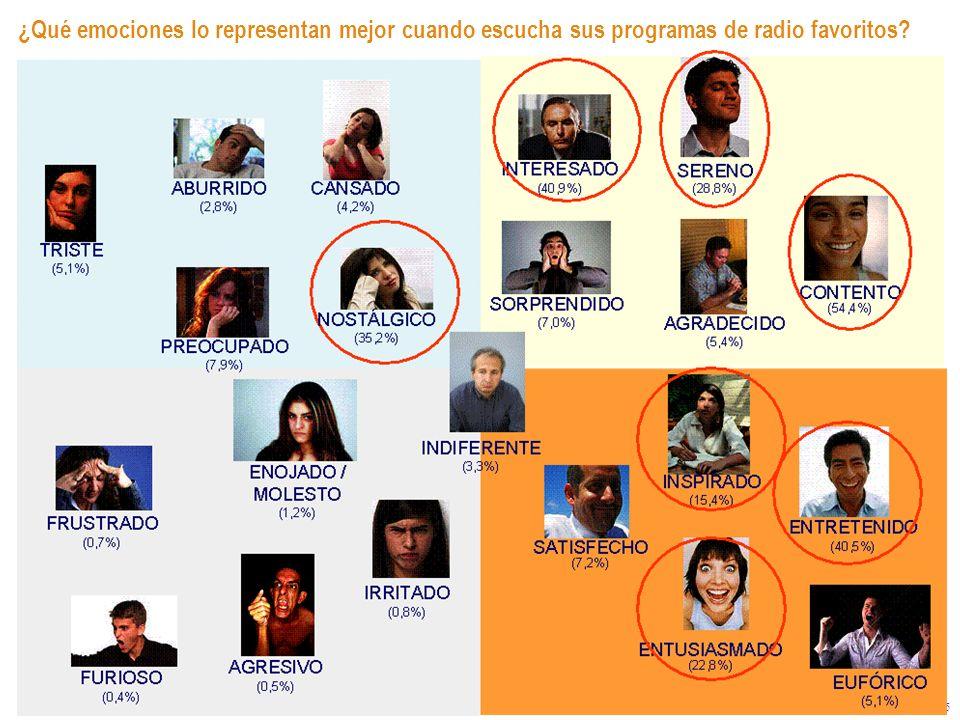 15 ¿Qué emociones lo representan mejor cuando escucha sus programas de radio favoritos?