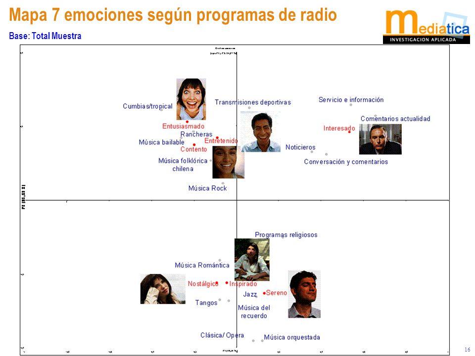 16 Mapa 7 emociones según programas de radio Base: Total Muestra