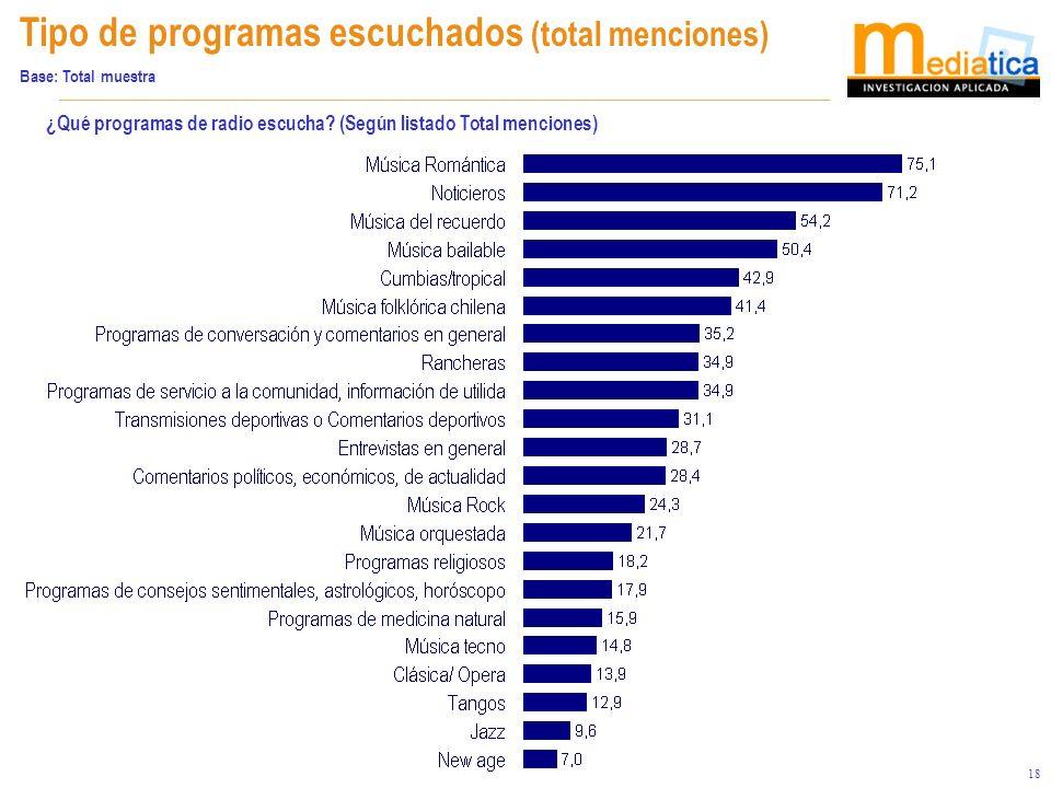 18 Tipo de programas escuchados (total menciones) Base: Total muestra ¿Qué programas de radio escucha? (Según listado Total menciones)