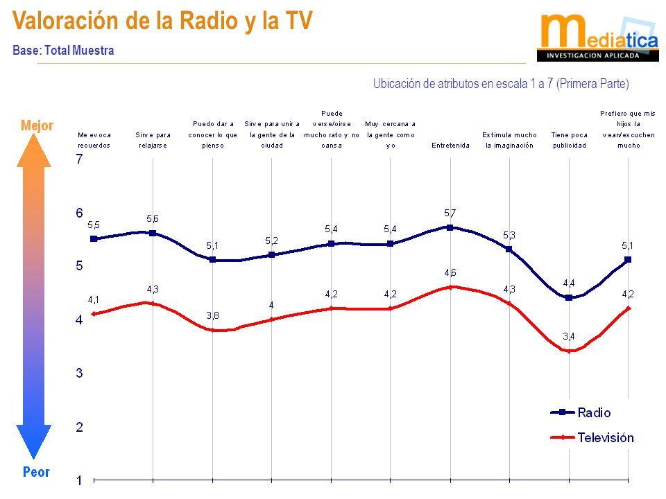 20 Valoración de la Radio y la TV Base: Total Muestra Ubicación de atributos en escala 1 a 7 (Primera Parte)