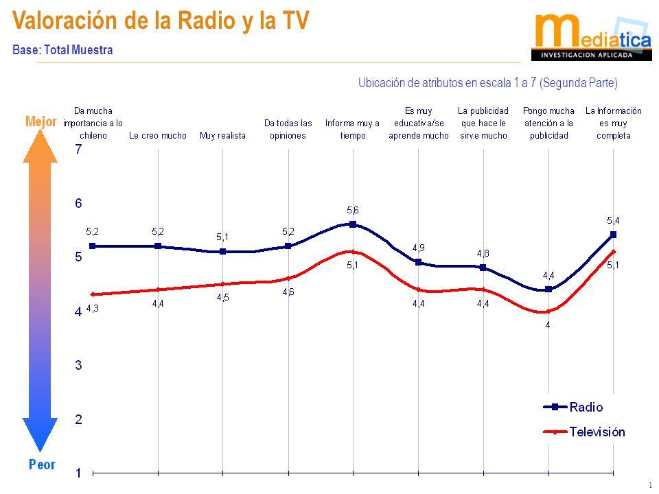 21 Valoración de la Radio y la TV Base: Total Muestra Ubicación de atributos en escala 1 a 7 (Segunda Parte)
