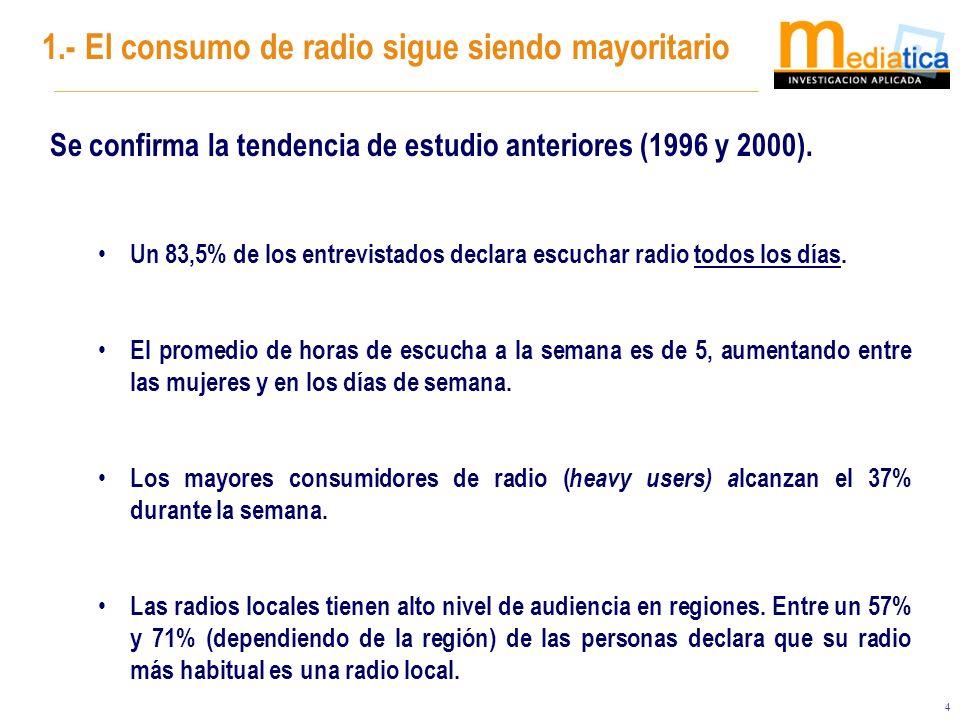 4 Se confirma la tendencia de estudio anteriores (1996 y 2000). Un 83,5% de los entrevistados declara escuchar radio todos los días. El promedio de ho