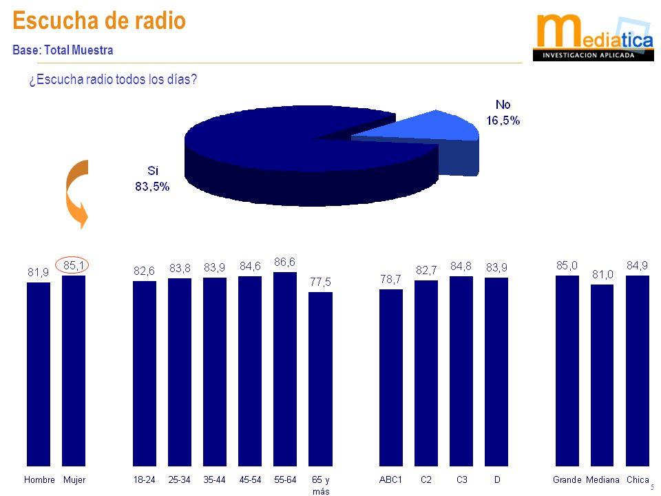 5 Escucha de radio Base: Total Muestra ¿Escucha radio todos los días?