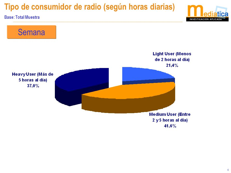 7 AUDIENCIAS DE RADIOS LOCAL-NACIONAL Base: Total Muestra Radio que escucha EN FORMA MAS HABITUAL