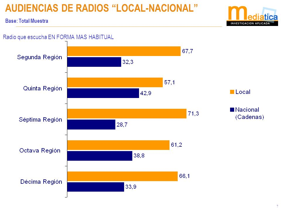 7 AUDIENCIAS DE RADIOS LOCAL-NACIONAL Base: Total Muestra Radio que escucha EN FORMA MAS HABITUAL