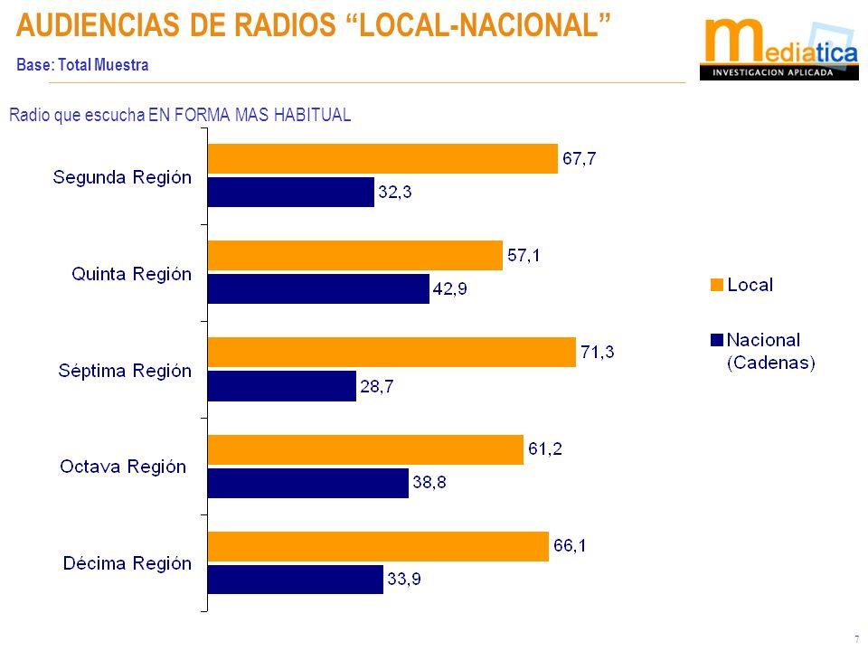 18 Tipo de programas escuchados (total menciones) Base: Total muestra ¿Qué programas de radio escucha.