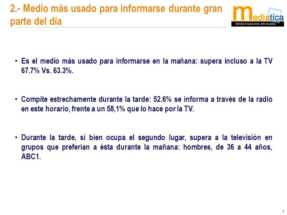 8 Es el medio más usado para informarse en la mañana: supera incluso a la TV 67.7% Vs. 63.3%. Compite estrechamente durante la tarde: 52.6% se informa