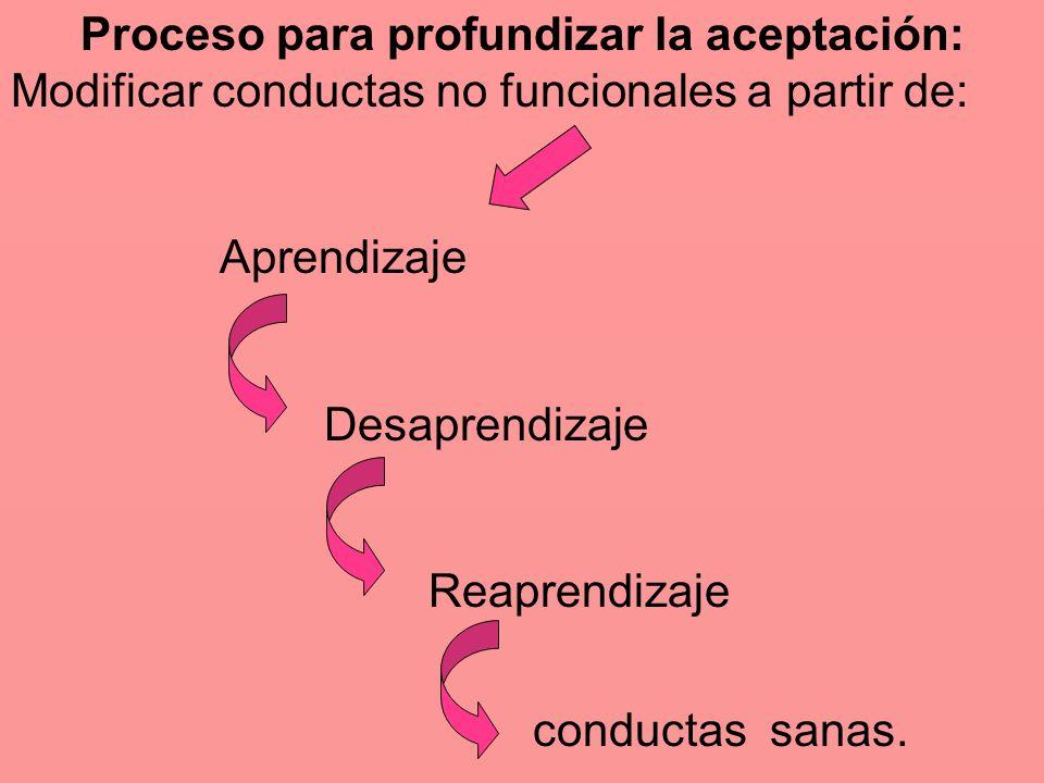 Proceso para profundizar la aceptación: Modificar conductas no funcionales a partir de: Aprendizaje Desaprendizaje Reaprendizaje conductas sanas.