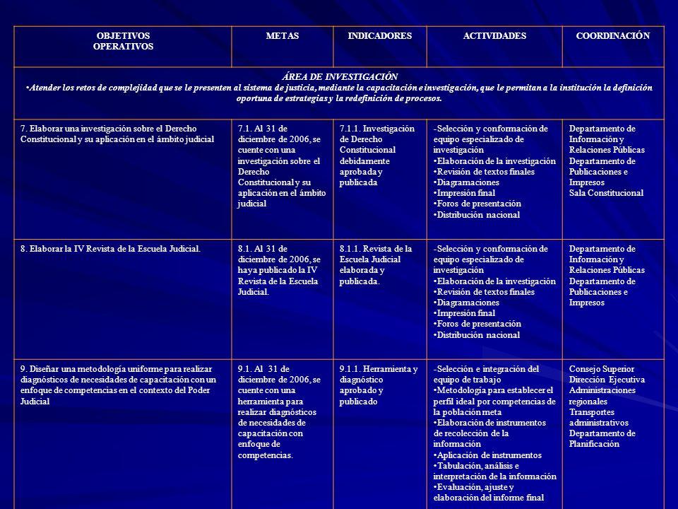 OBJETIVOS OPERATIVOS METASINDICADORESACTIVIDADESCOORDINACIÓN ÁREA DE INVESTIGACIÓN Atender los retos de complejidad que se le presenten al sistema de