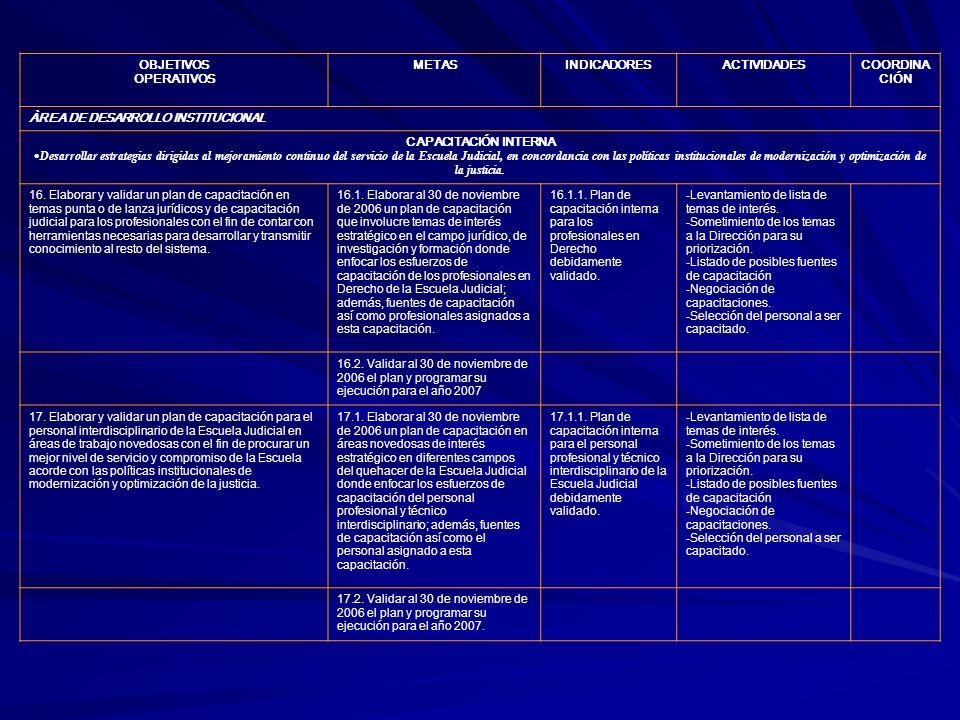 OBJETIVOS OPERATIVOS METASINDICADORESACTIVIDADESCOORDINA CIÓN ÀREA DE DESARROLLO INSTITUCIONAL CAPACITACIÓN INTERNA Desarrollar estrategias dirigidas
