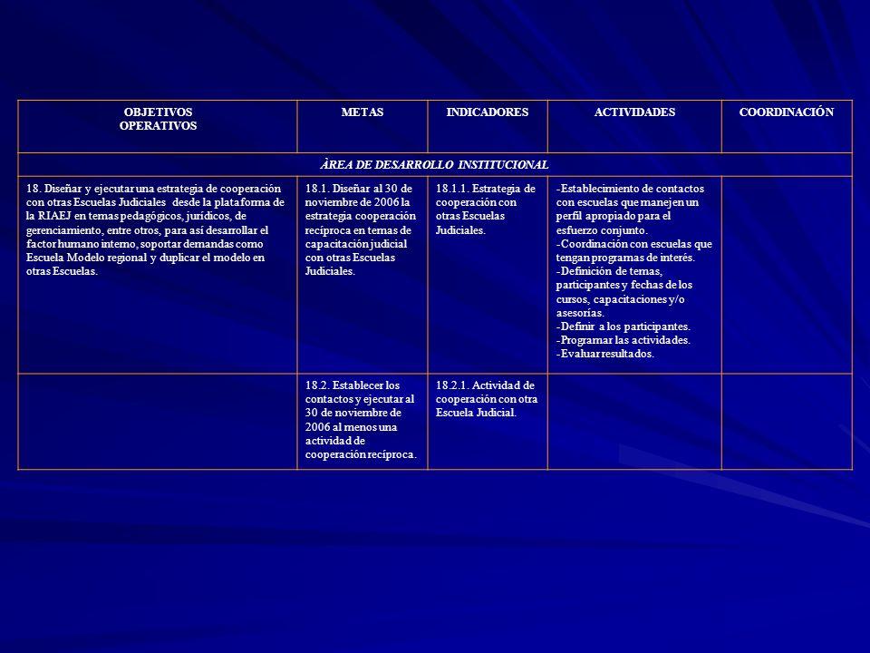 OBJETIVOS OPERATIVOS METASINDICADORESACTIVIDADESCOORDINACIÓN ÀREA DE DESARROLLO INSTITUCIONAL 18. Diseñar y ejecutar una estrategia de cooperación con